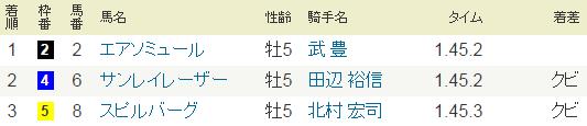 2014年10月12日・毎日王冠.PNG