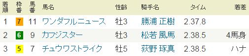 2014年11月9日・福島6R.PNG
