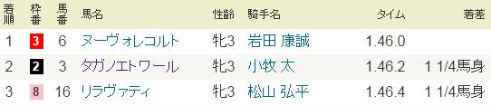 2014年9月21日・阪神11Rローズステークス・G2.PNG